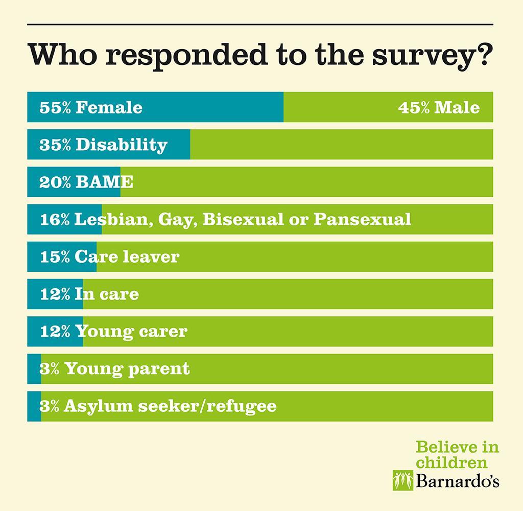 CYP Survey respondants