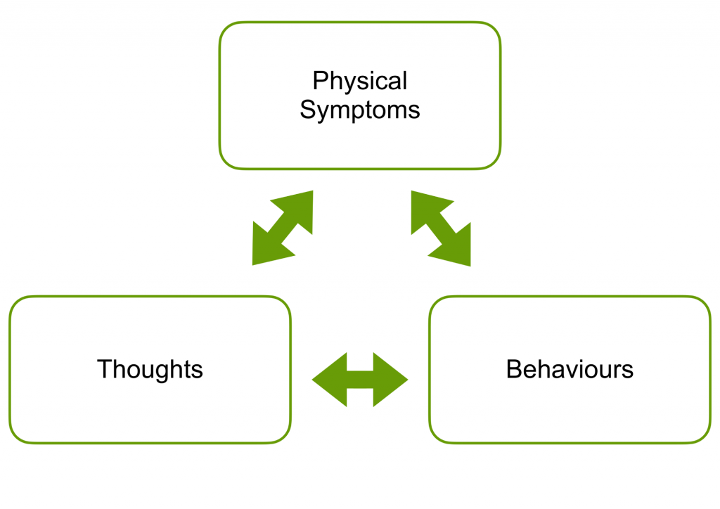 Diagram showing how physical symptoms, thoughts and behaviours are related