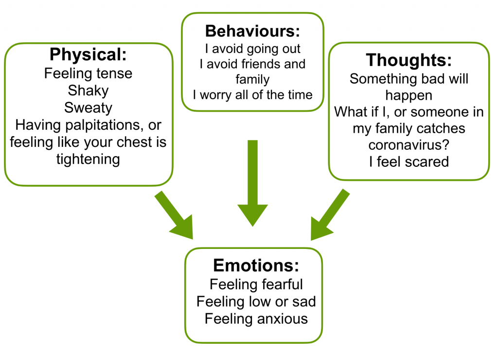 Diagram showing how behaviour, thoughts, emotions, physical changes with anxiety