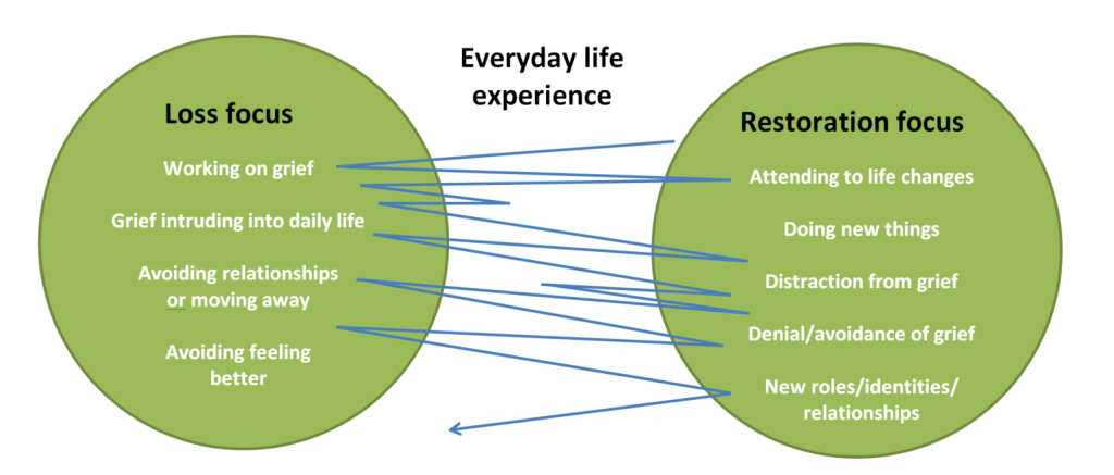 dual process model of bereavement