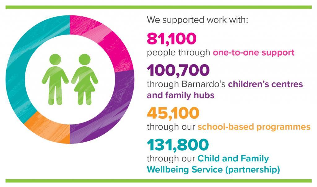 Barnardo's impact infographic