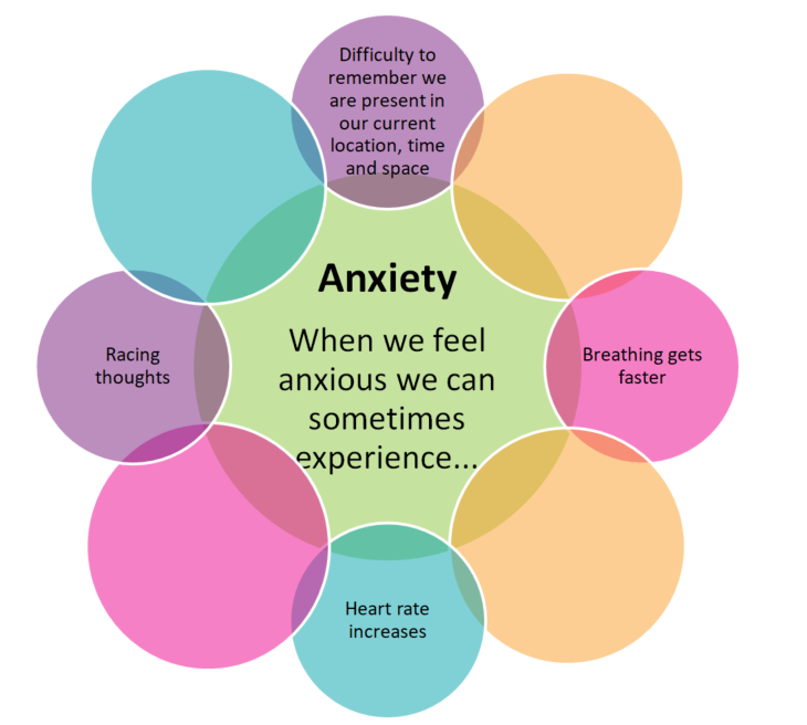Diagram of what anxiety can feel like