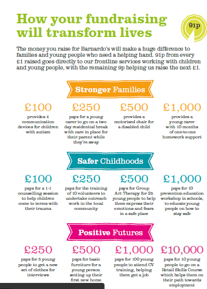 how your fundraising transforms lives