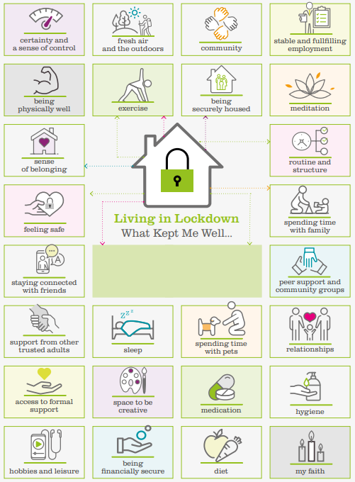 Infographic showing the things that young people did during lockdown